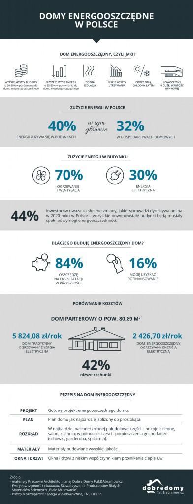 Domy energooszczędne w Polsce - statystyki