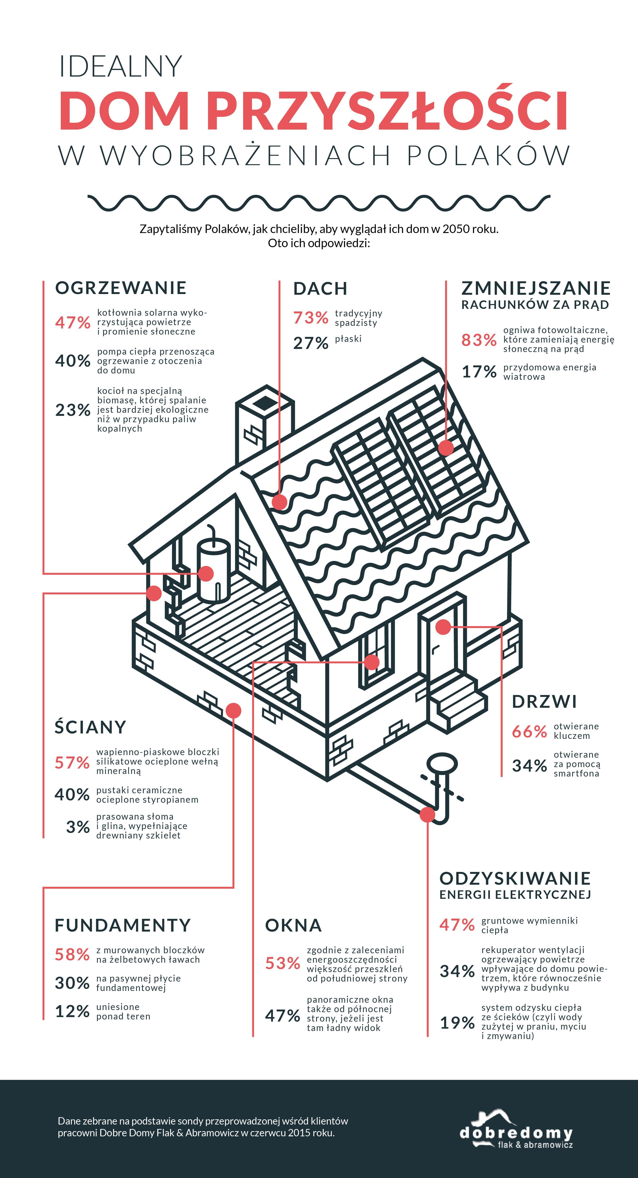 Jakie będą nasze domy przyszłości? [INFOGRAFIKA]