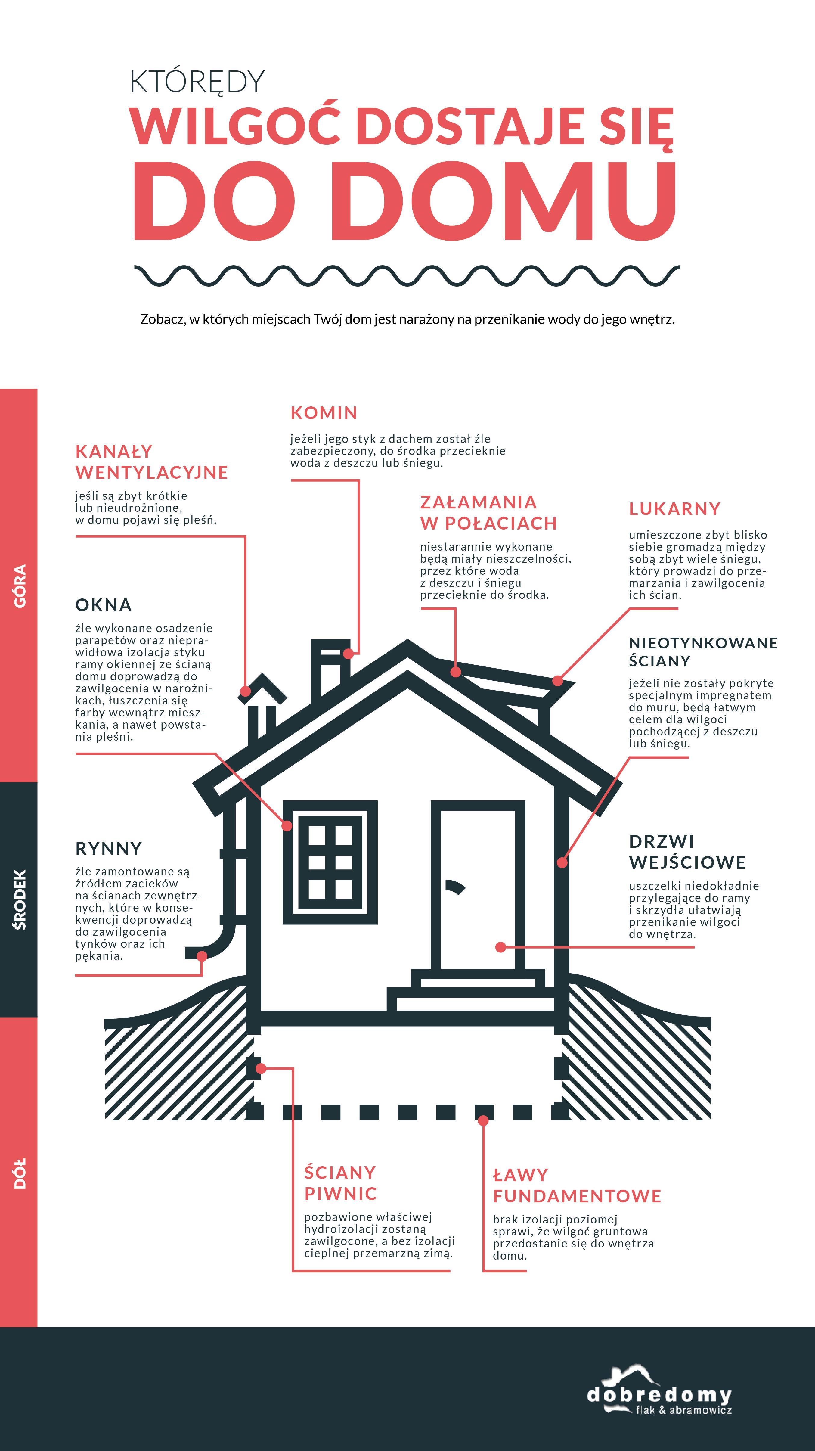 Którędy wilgoć atakuje Twój dom? [INFOGRAFIKA]