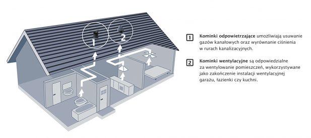 Trwały i szczelny dach to dach suchy oraz skutecznie wentylowany. Nie każdy inwestor na etapie montażu pokrycia zdaje sobie sprawę z tego, jak istotną rolę w trakcie późniejszej eksploatacji pokrycia pełnią poszczególne elementy całego dachu wspierające wymianę powietrza. Zadaniem dekarza, poza doborem odpowiednich materiałów i ich montażem, często jest więc również przekonanie osób decydujących się na budowę domu do zwrócenia uwagi na to, jak ważne jest zastosowanie takich rozwiązań. Dobrze dobrane do danego projektu architektonicznego, zapewniają maksymalną funkcjonalność i trwałość całej konstrukcji dachowej oraz sprzyjają zachowaniu zdrowia przez wszystkich domowników.